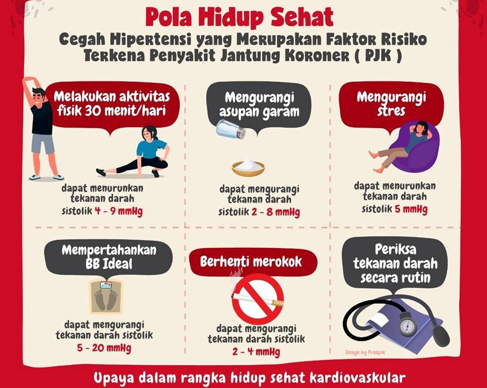 Pola Hidup Sehat Cegah Hipertensi